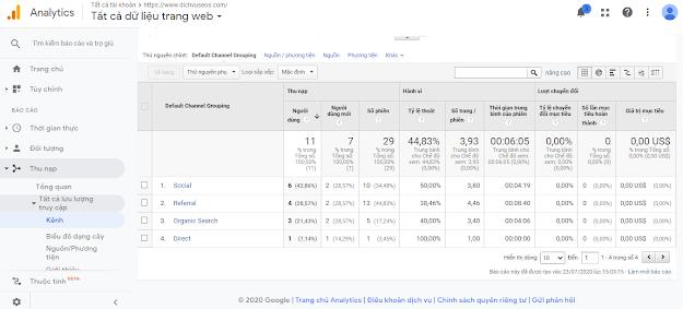 Theo dõi traffic trong Google Ananytics