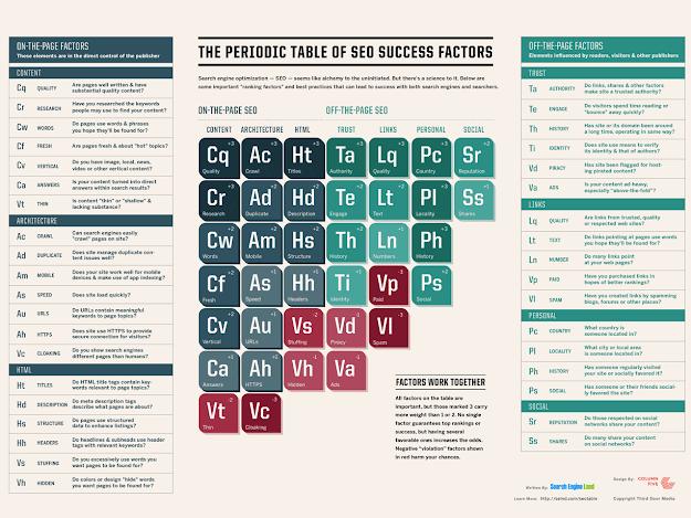 Bảng tuần hoàn SEO các yếu tố giúp bạn lên TOP