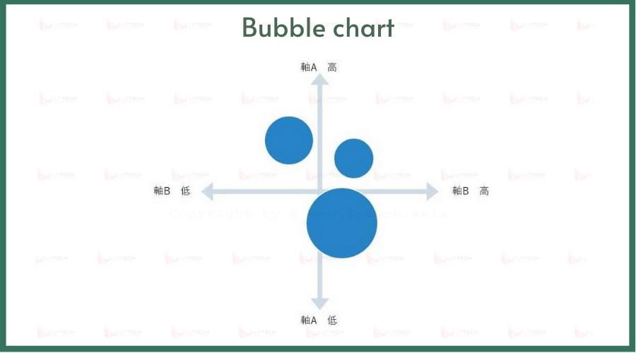 Các loại biểu đồ: Bubble chart
