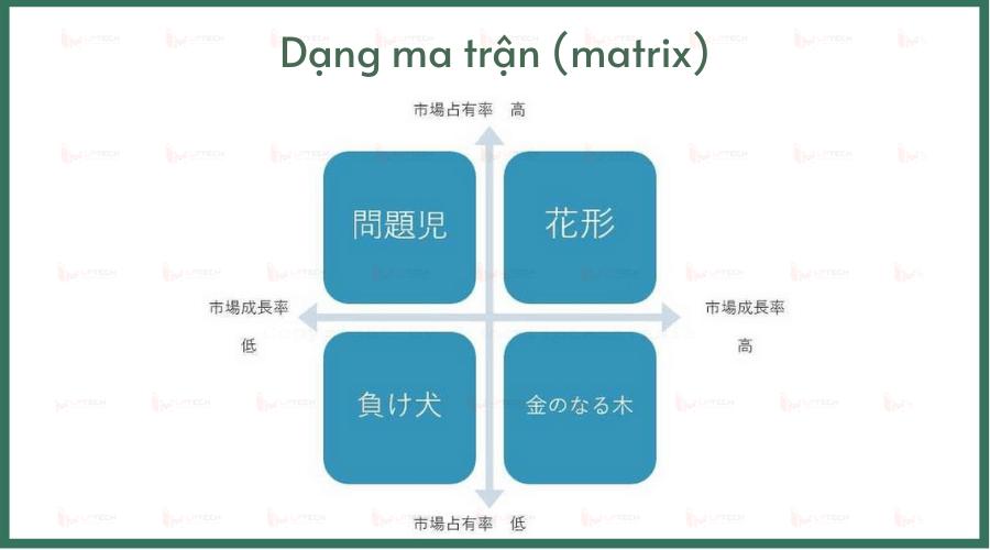 Các loại biểu đồ: Matrix 2 trục