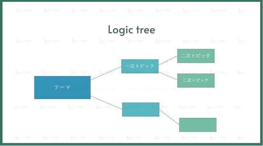Các loại biểu đồ: Logic tree