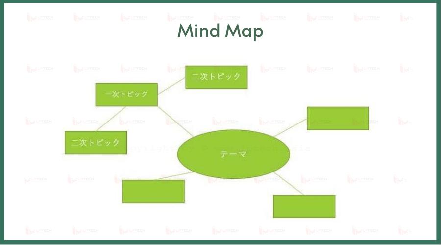 Các loại biểu đồ: mind map