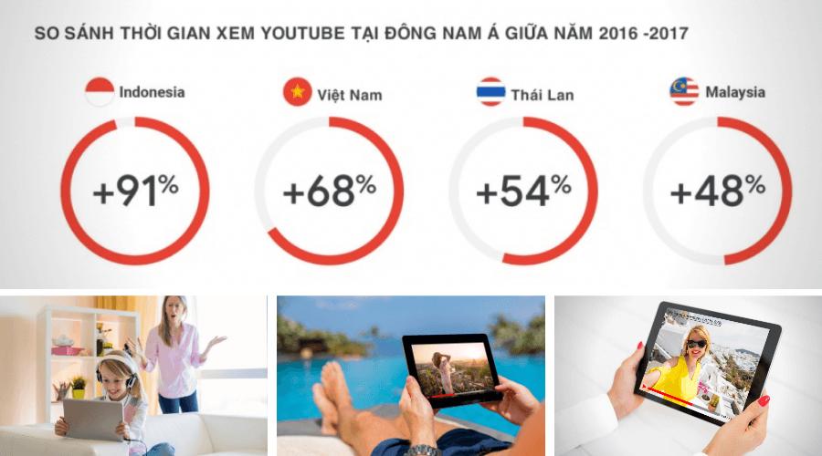 Chiến lược Youtube Marketing