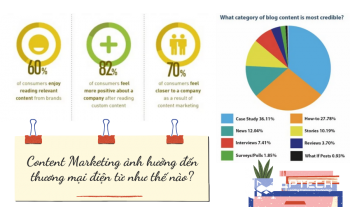 Content Marketing ảnh hưởng đến thương mại điện tử như thế nào?